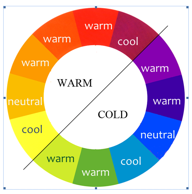The colour-wheel divided in warm and cold in the unworkable, theoretical way, and with it's proper temperatures as used in painting..